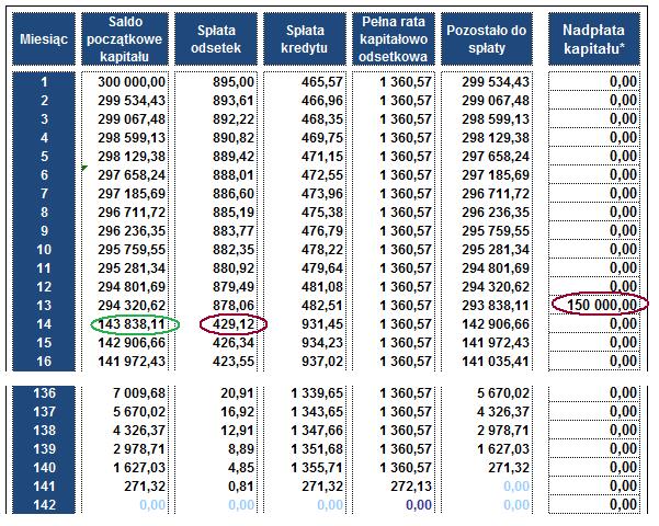 nadpłata kredytu hipotecznego - skrócenie okresu