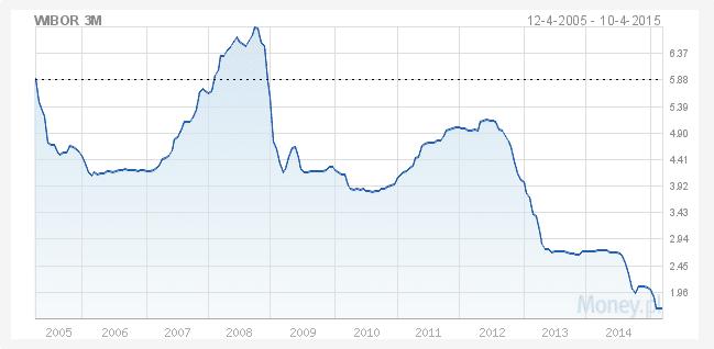 Wibor a marża banku przy kredycie hipotecznym, historyczne stopy procentowe
