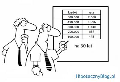 Rata kredytu hipotecznego