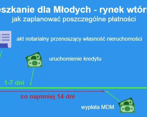 MDM a wypłata kredytu hipotecznego