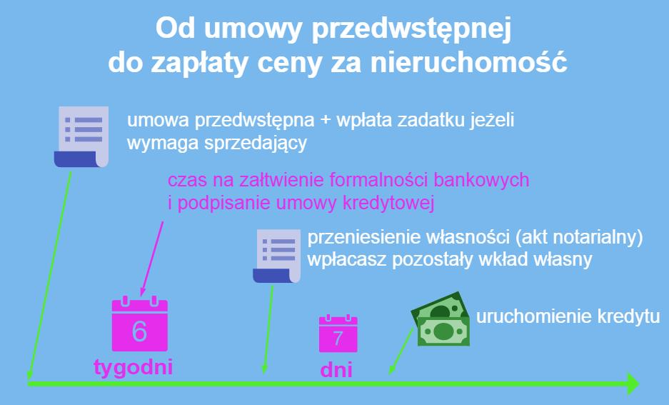 umowa przedwstępna a wyplata kredytu