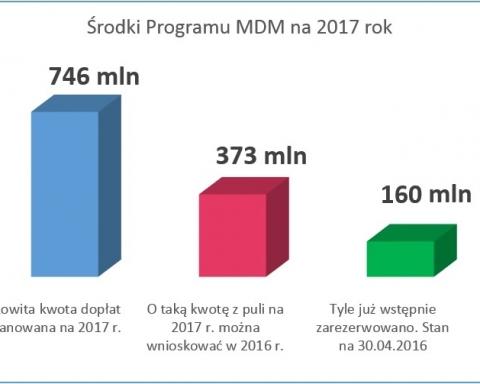Program Mieszkanie dla Młodych 2017