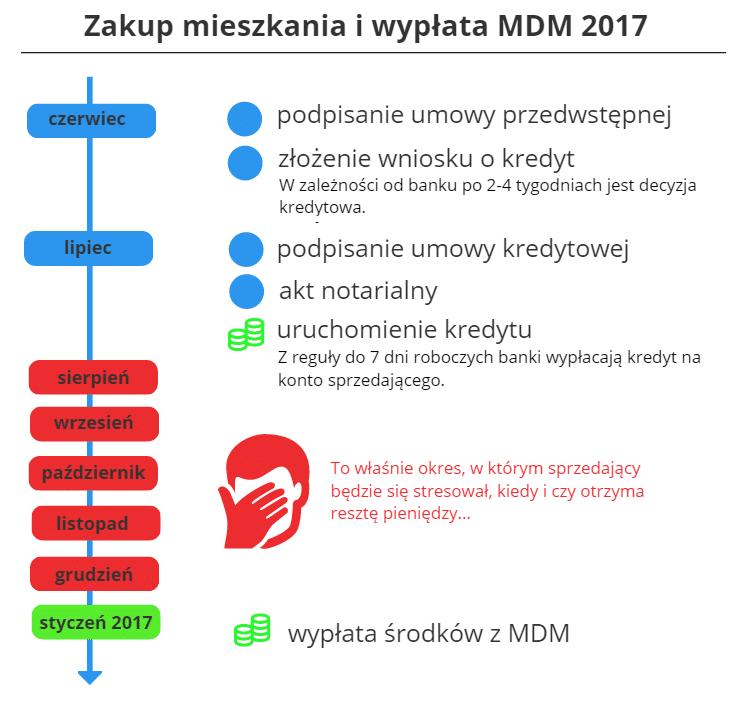 Zakup mieszkania a MDM 2017