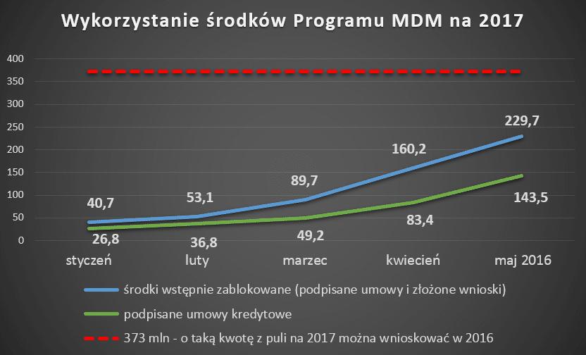 wykorzystanie środków MDM na 2017