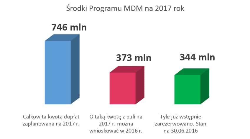 MDM 2017 wykorzystanie środków