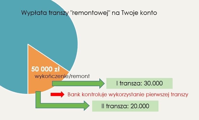wypłata kredytu na remont